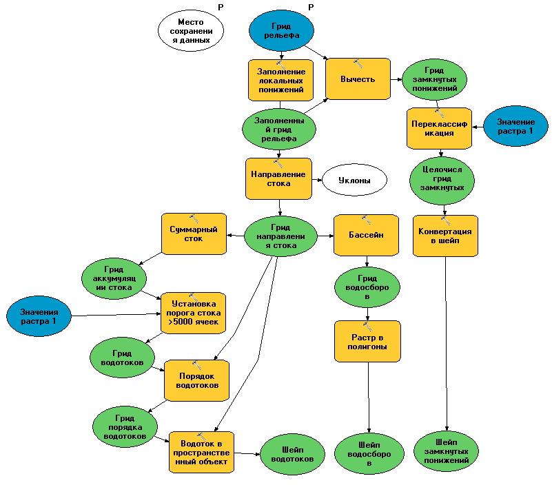 Модель геообработки матрицы рельефа ArcGIS Model Builder по расчету гидрологических и гидрографических характеристик поверхностного стока