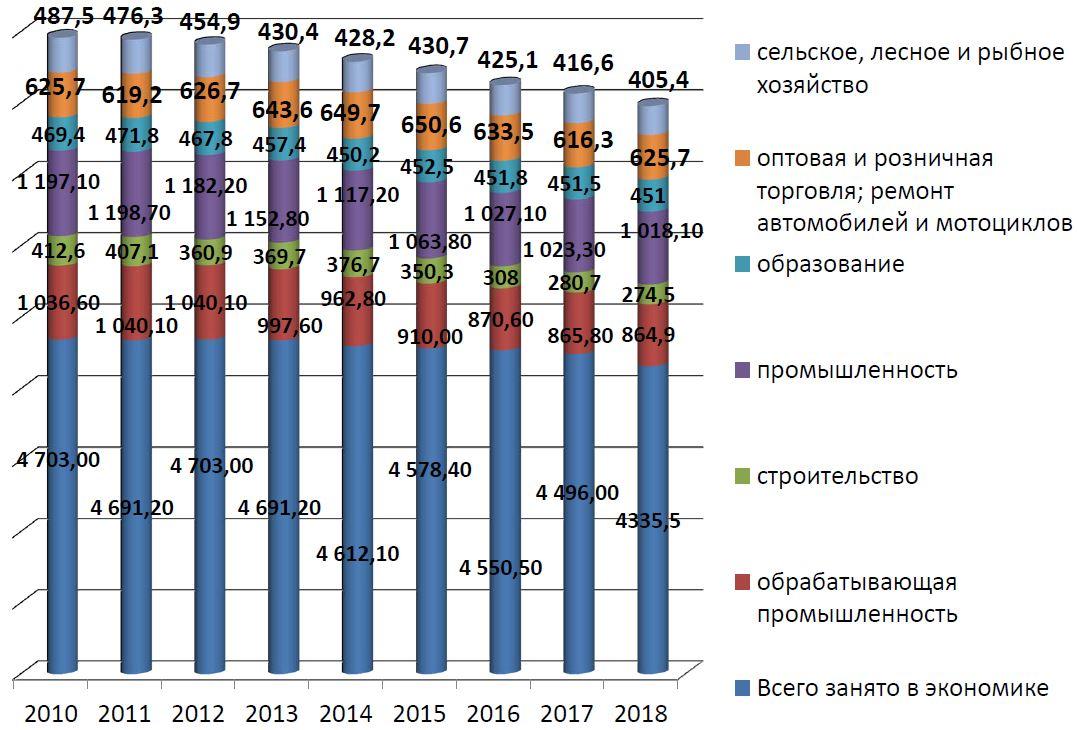 Занятое население Беларуси по видам экономической деятельности
