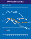 FAO food price index declines