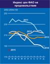 Индекс продовольственных цен ФАО